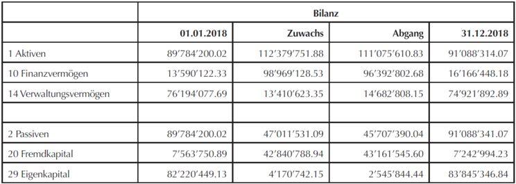 Bilanz 2018